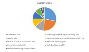 Grafik Budget 2015